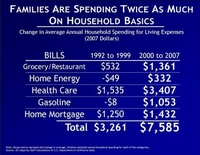 American Families Are Spending Twice As Much On Household Basics
