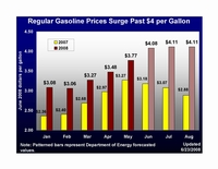 Regular Gasoline Outlook