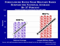 Foreclosures Near Bases