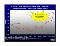 Crude Oil's Share of GDP Has Doubled