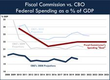 Fiscal Commission vs. CBO Federal Spending as a % of GDP