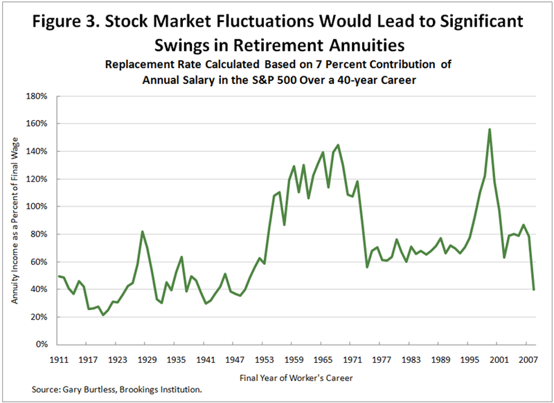 Stock Market Fluctuations Would Lead to Significant Swings in Retirement Annuities