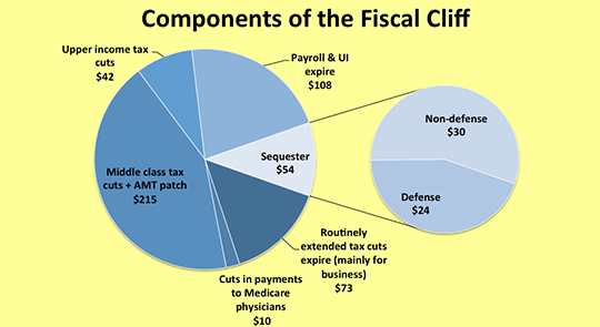 Components of the Fiscal Cliff