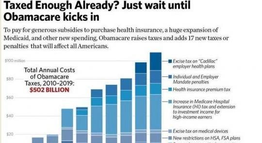 Full List of Obamacare Tax Hikes feature image