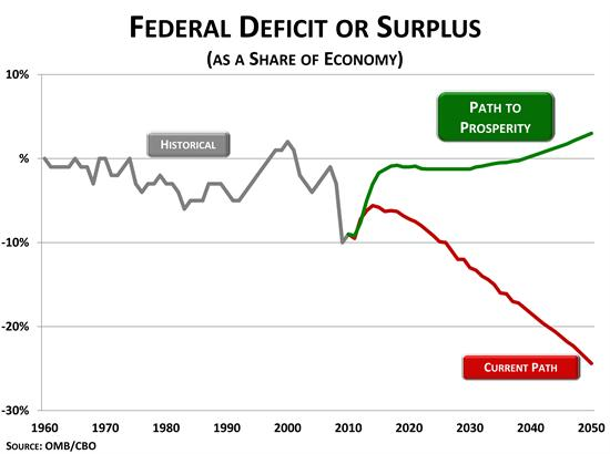 Federal Deficits or Surplus