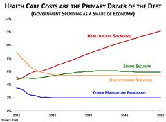 Health Care Costs are the Primary Driver of the Debt