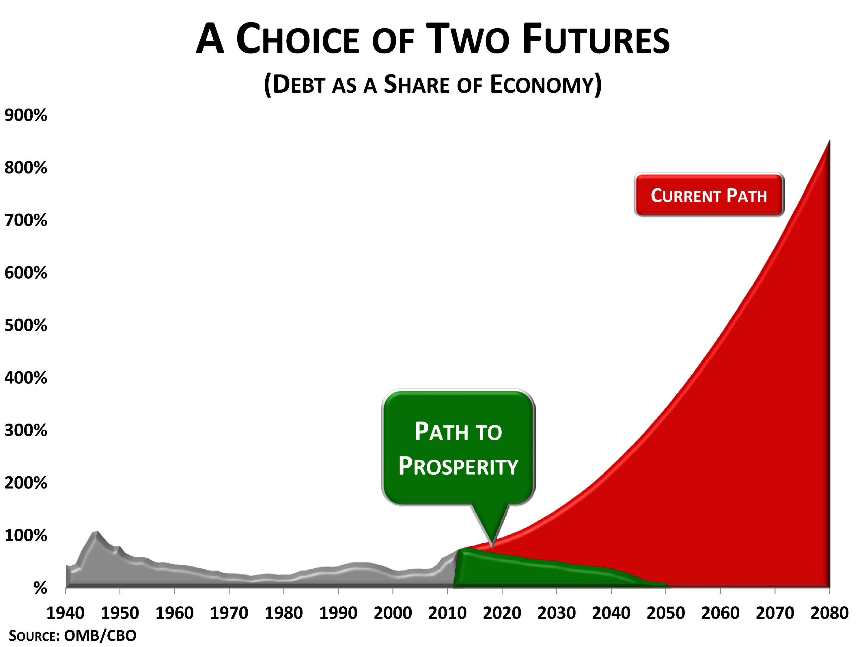 Choice of Two Futures